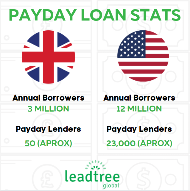 US and UK Payday Loan Stats